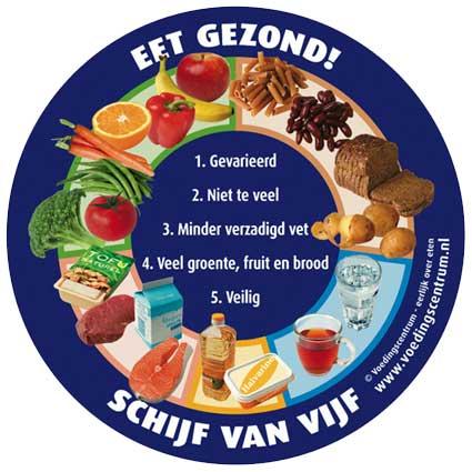 Gezonde voeding | Kinderdagverblijf Zoetermeer en ...